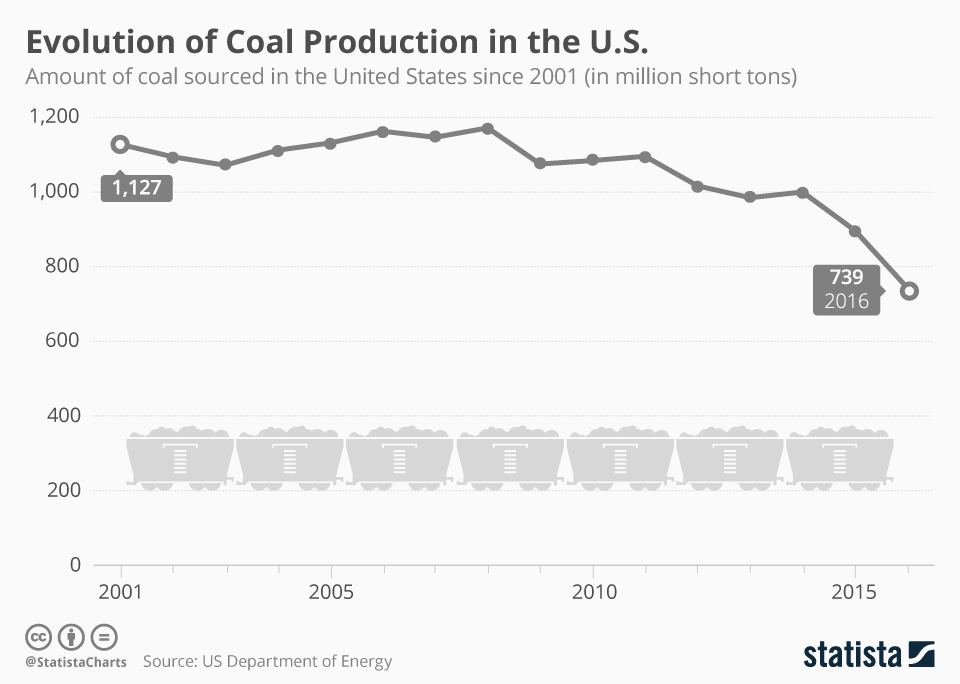 Infographic: United States Coal Production in Decline | Statista