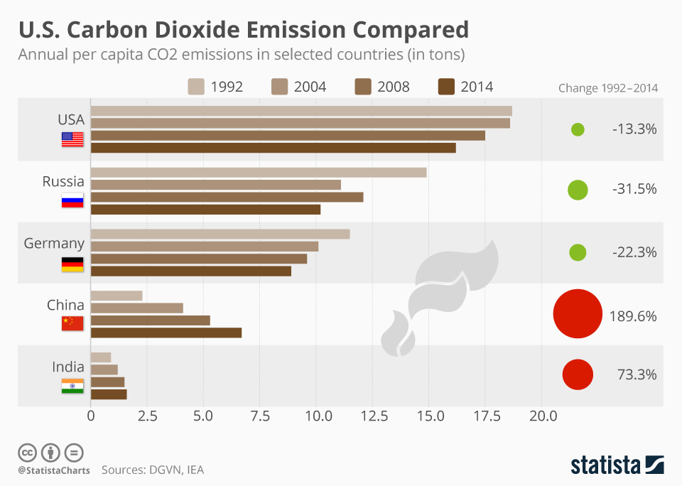Infographic: U.S. Carbon Dioxide Emissions Compared | Statista