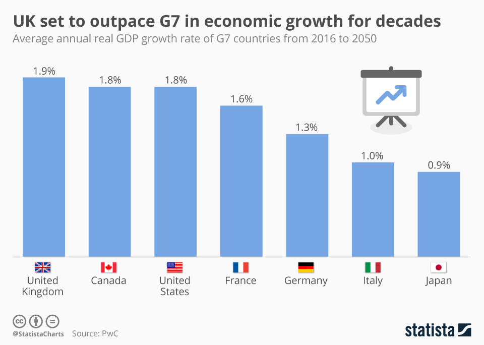 Infographic: UK set to outpace G7 in economic growth for decades | Statista