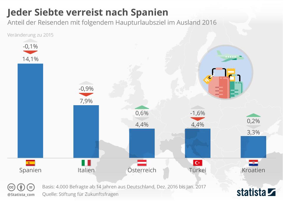 Infografik: Jeder Siebte verreist nach Spanien   Statista