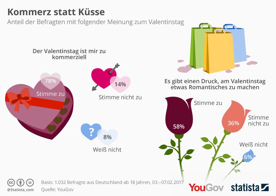 Infografik: Kommerz statt Küsse | Statista