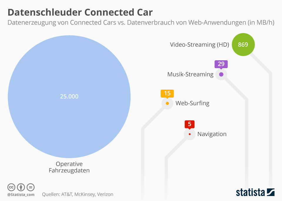 Infografik: Datenschleuder Connected Car   Statista