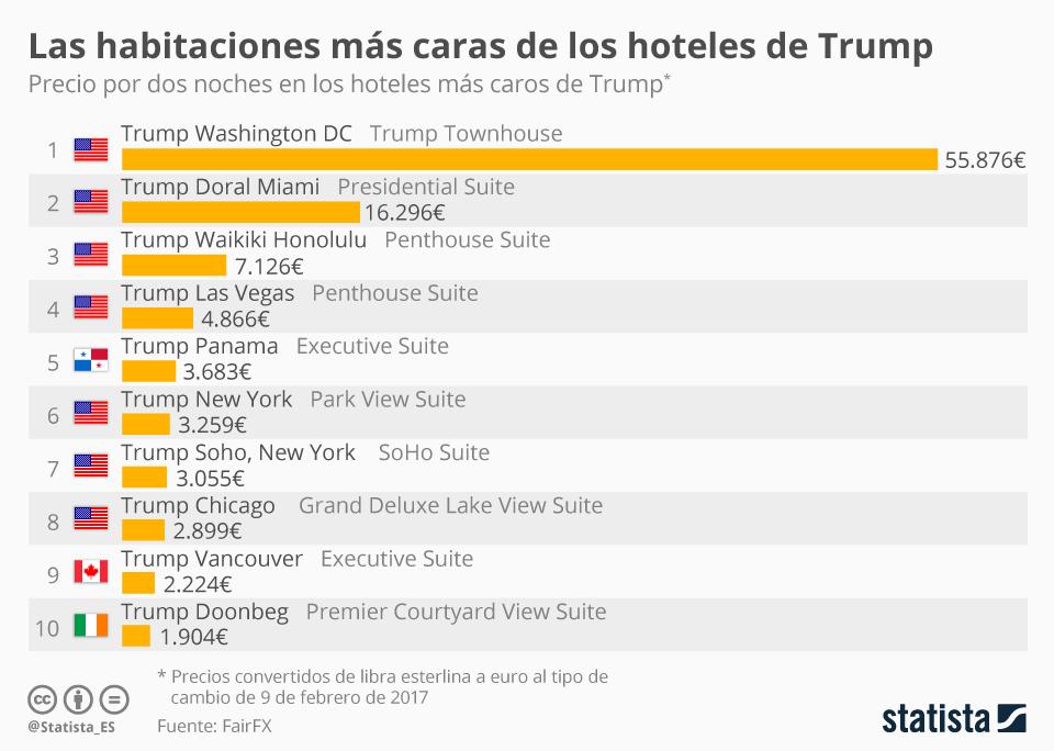Infografía: ¿Te puedes permitir una noche en un hotel de lujo de Donald Trump?    Statista