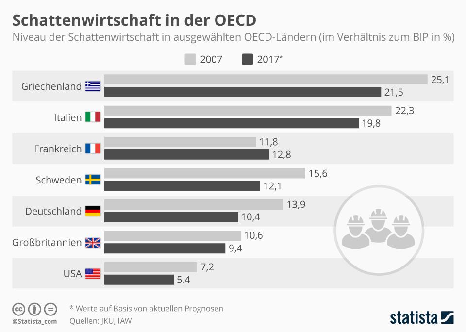 Infografik: Wieviel in welchen Ländern am Fiskus vorbei gewirtschaftet wird | Statista