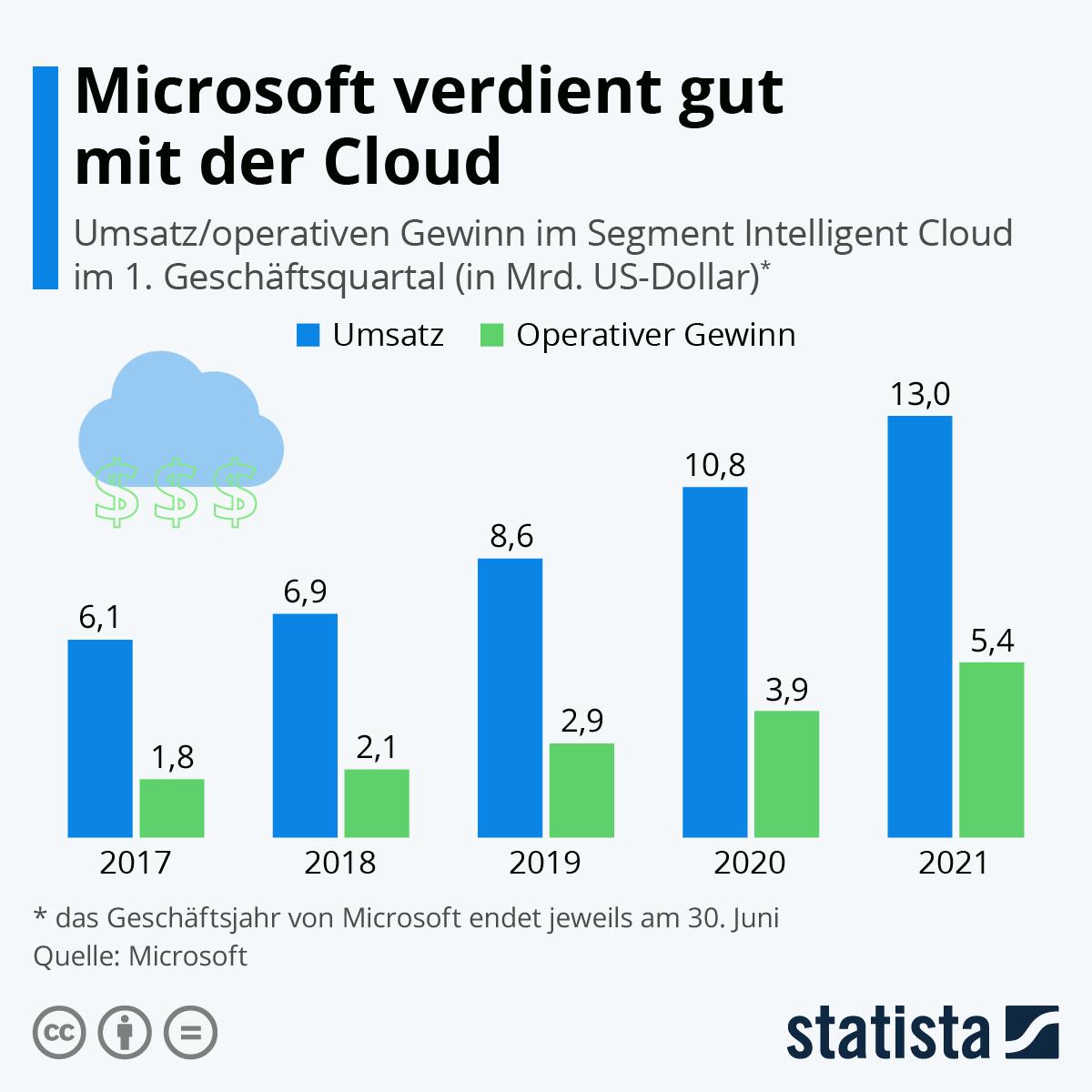 Infografik: Microsoft verdient gut mit der Cloud | Statista
