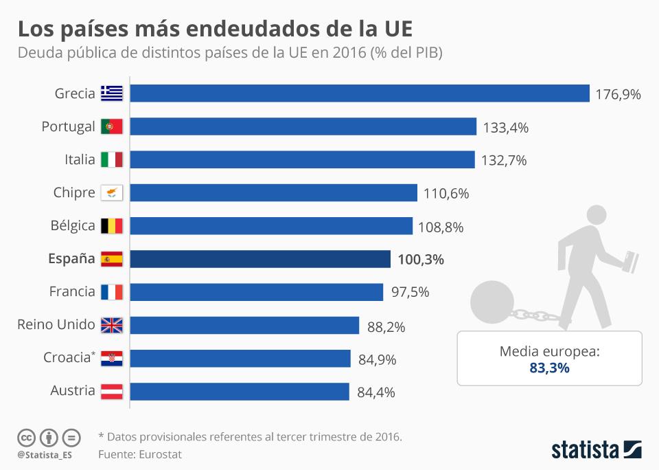 Infografía: ¿Cuáles son los países más endeudados de la UE? | Statista