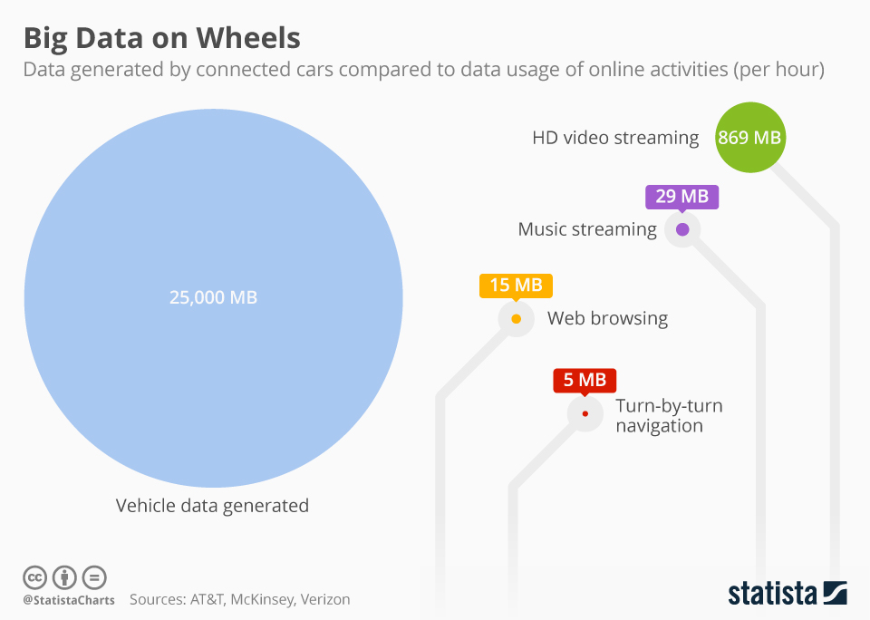 Infographic: Big Data on Wheels | Statista