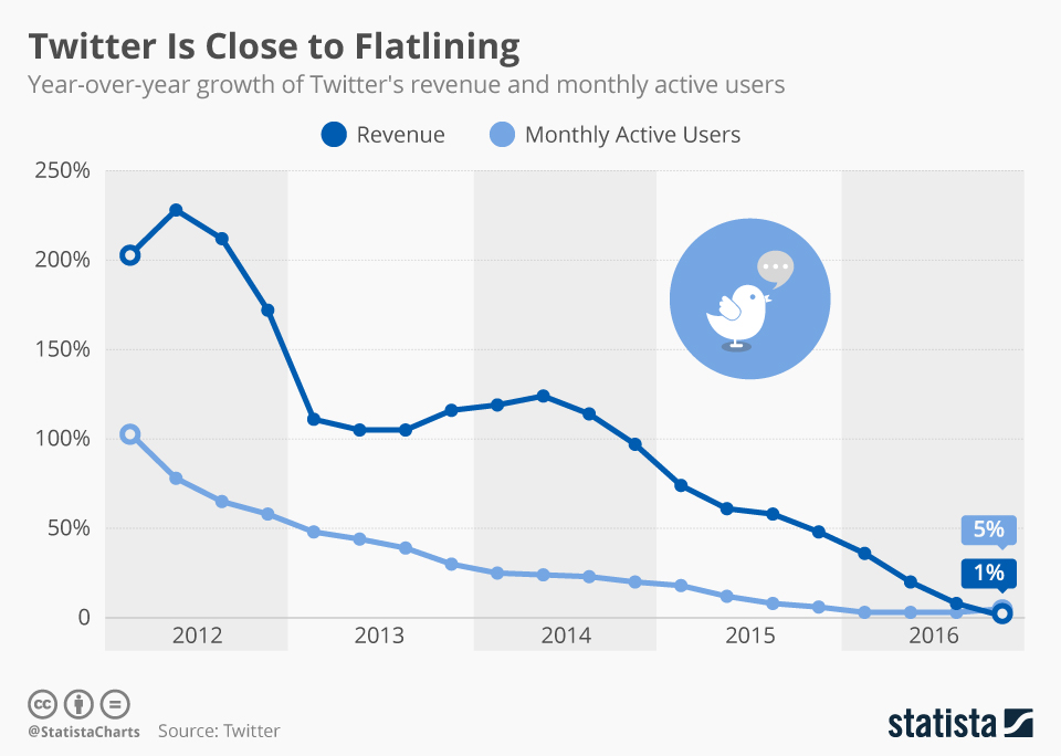 Infographic: Twitter Is Close to Flatlining | Statista