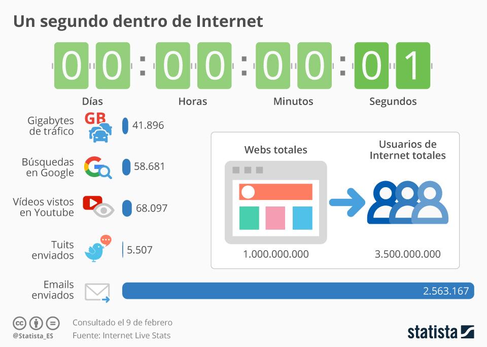 Infografía: Lo que se mueve en Internet en un segundo | Statista