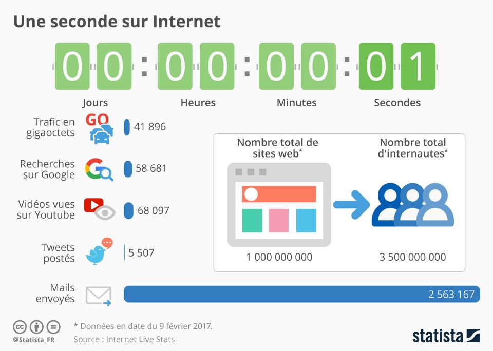 Infographie: Une seconde sur Internet | Statista