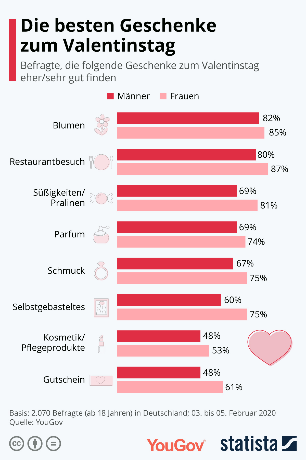 Infografik: Happy Valentine | Statista