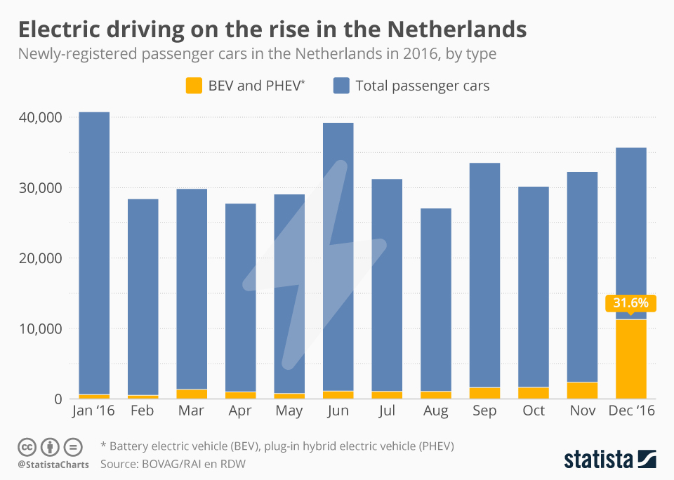 Infographic: Electric driving on the rise in the Netherlands | Statista