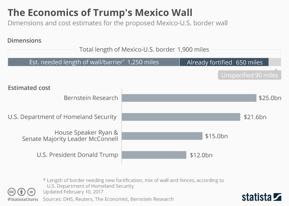 Infographic: The Metrics of Trump's Mexico Wall  | Statista