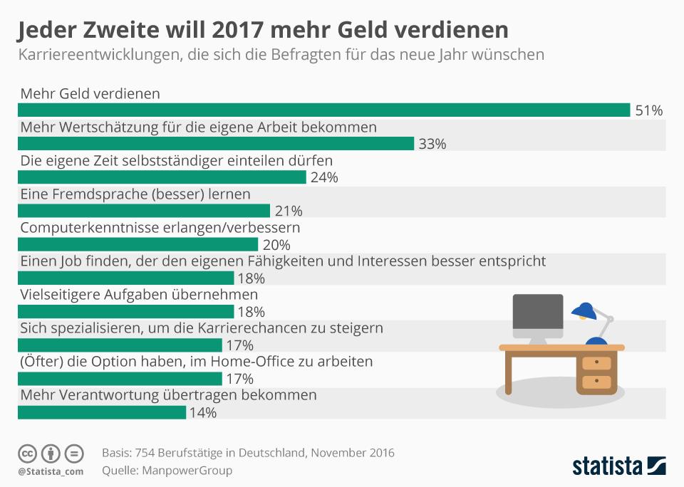 Infografik: Jeder Zweite will 2017 mehr Geld verdienen | Statista