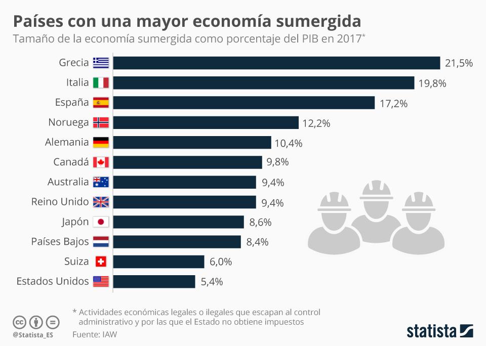 Infografía: La economía sumergida equivale casi a un 20% del PIB en España | Statista