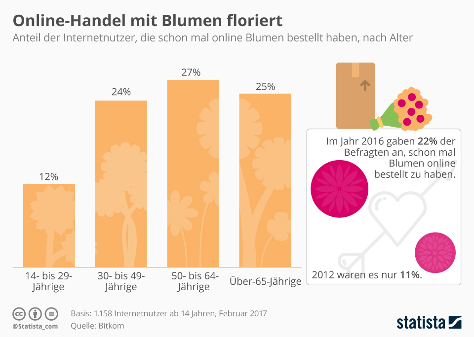Infografik: Online-Handel mit Blumen floriert | Statista