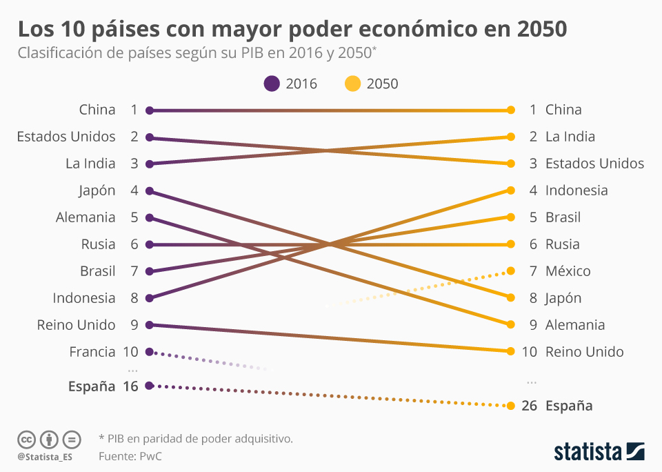 Infografía: ¿Qué países liderarán la economía mundial de 2050? | Statista