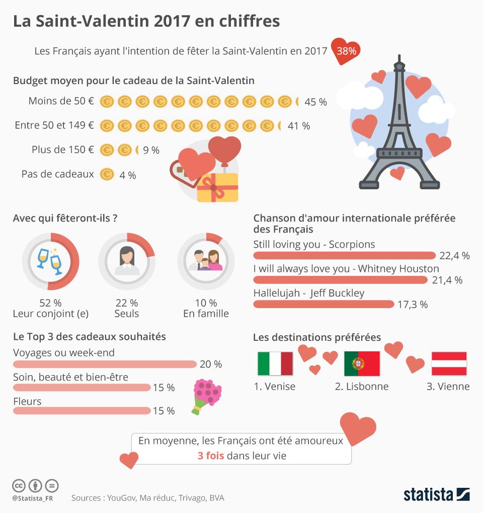 Infographie: La Saint-Valentin 2017 en chiffres  | Statista