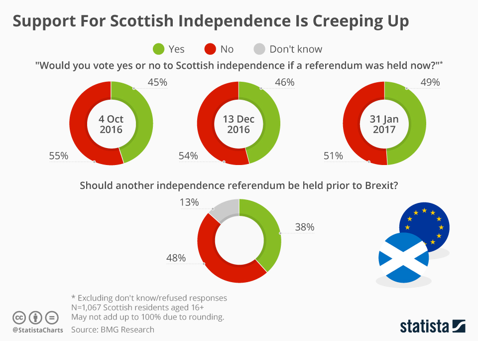 Infographic: Support For Scottish Independence Is Creeping Up  | Statista