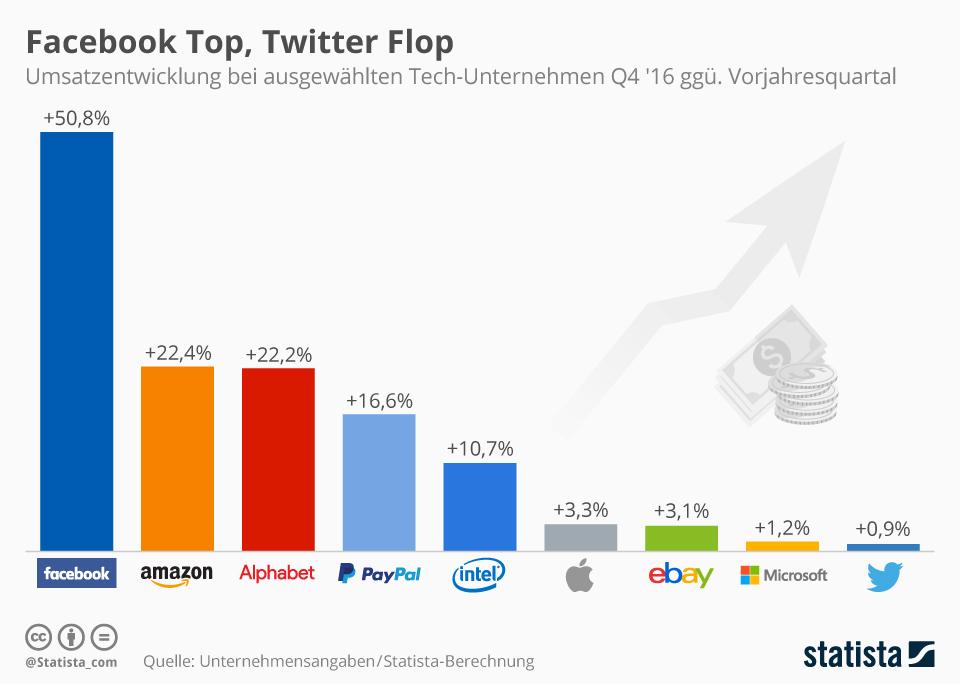 Infografik: Facebook Top, Twitter Flop | Statista