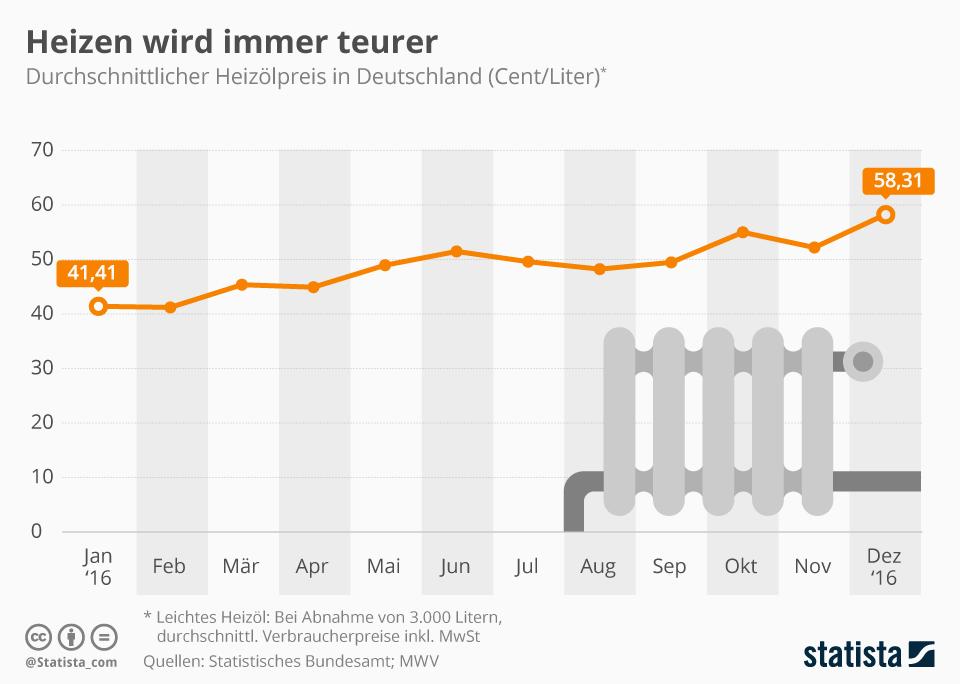 Infografik: Heizen wird immer teurer | Statista