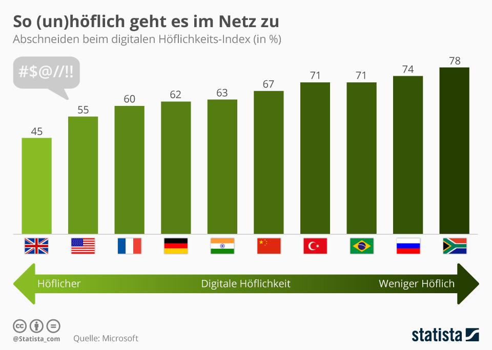 Infografik: So (un)höflich geht es im Netz zu | Statista