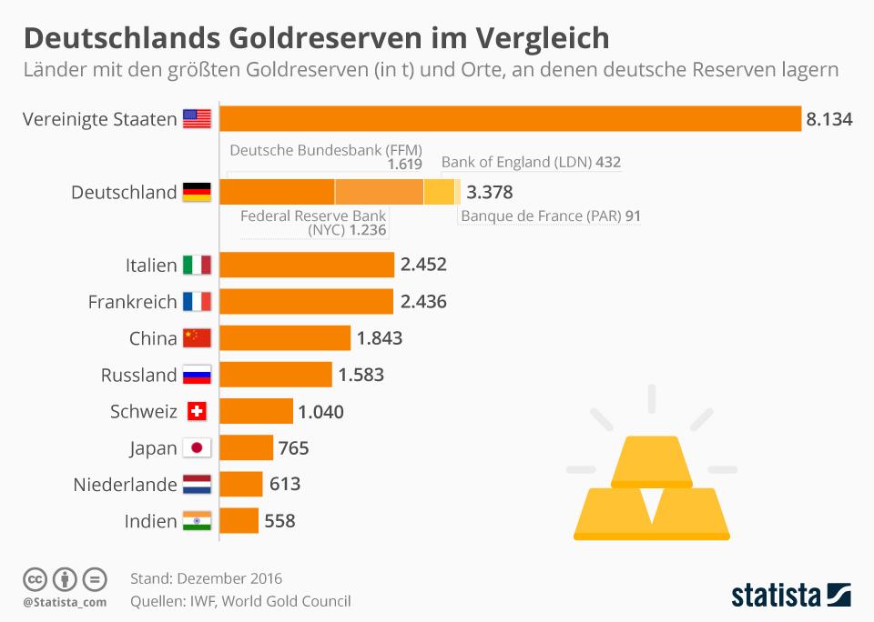 Infografik: Länder mit den größten Goldreserven   Statista
