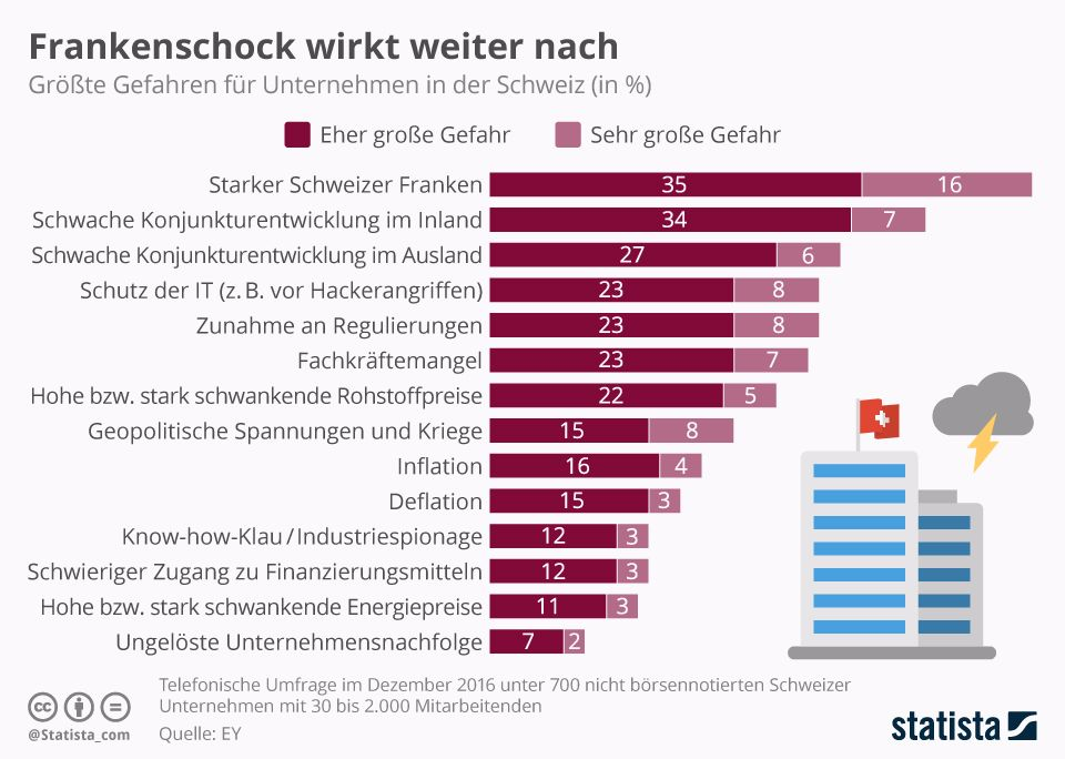 Infografik: Frankenschock wirkt weiter nach | Statista