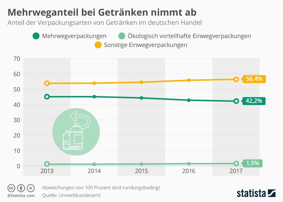 Infografik: Mehrweganteil bei Getränken nimmt ab | Statista