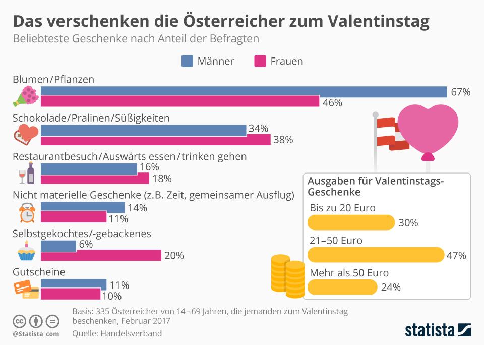Infografik: Die beliebtesten Geschenke der Österreicher   Statista