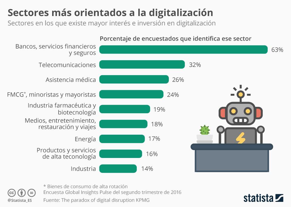Infografía: El sector financiero, el que más apuesta por la digitalización | Statista