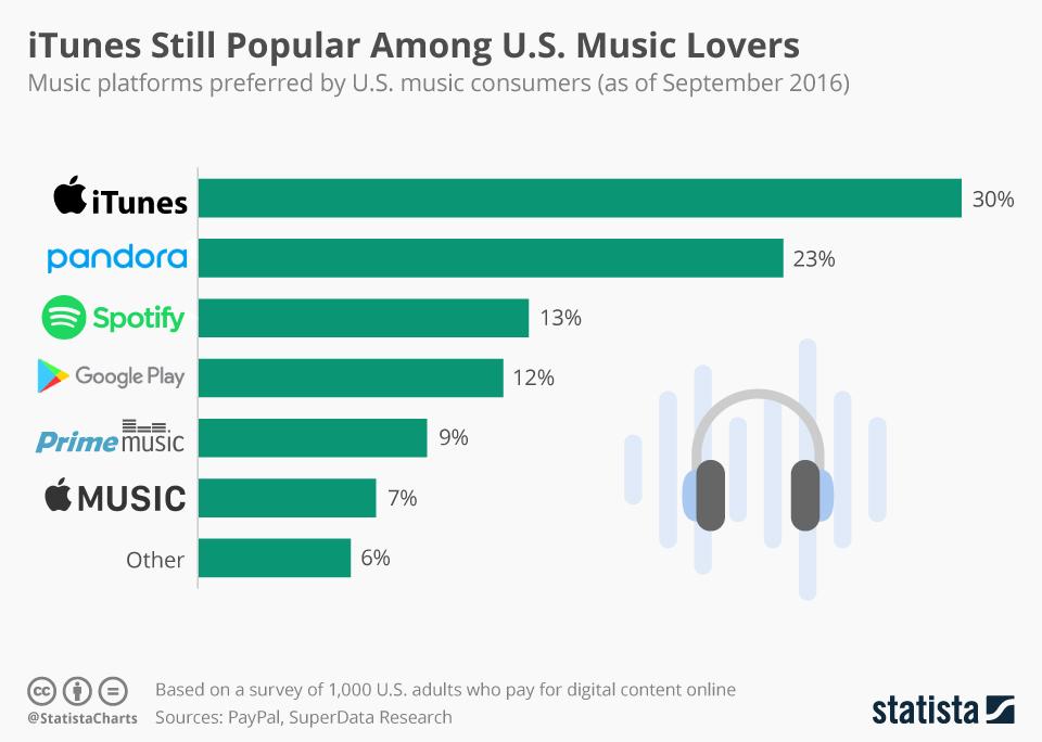 Infographic: iTunes Still Popular Among U.S. Music Lovers   Statista