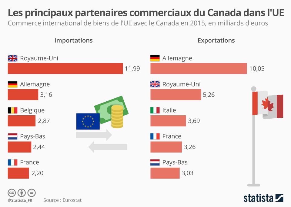 Infographie: Les principaux partenaires commerciaux du Canada dans l'UE | Statista