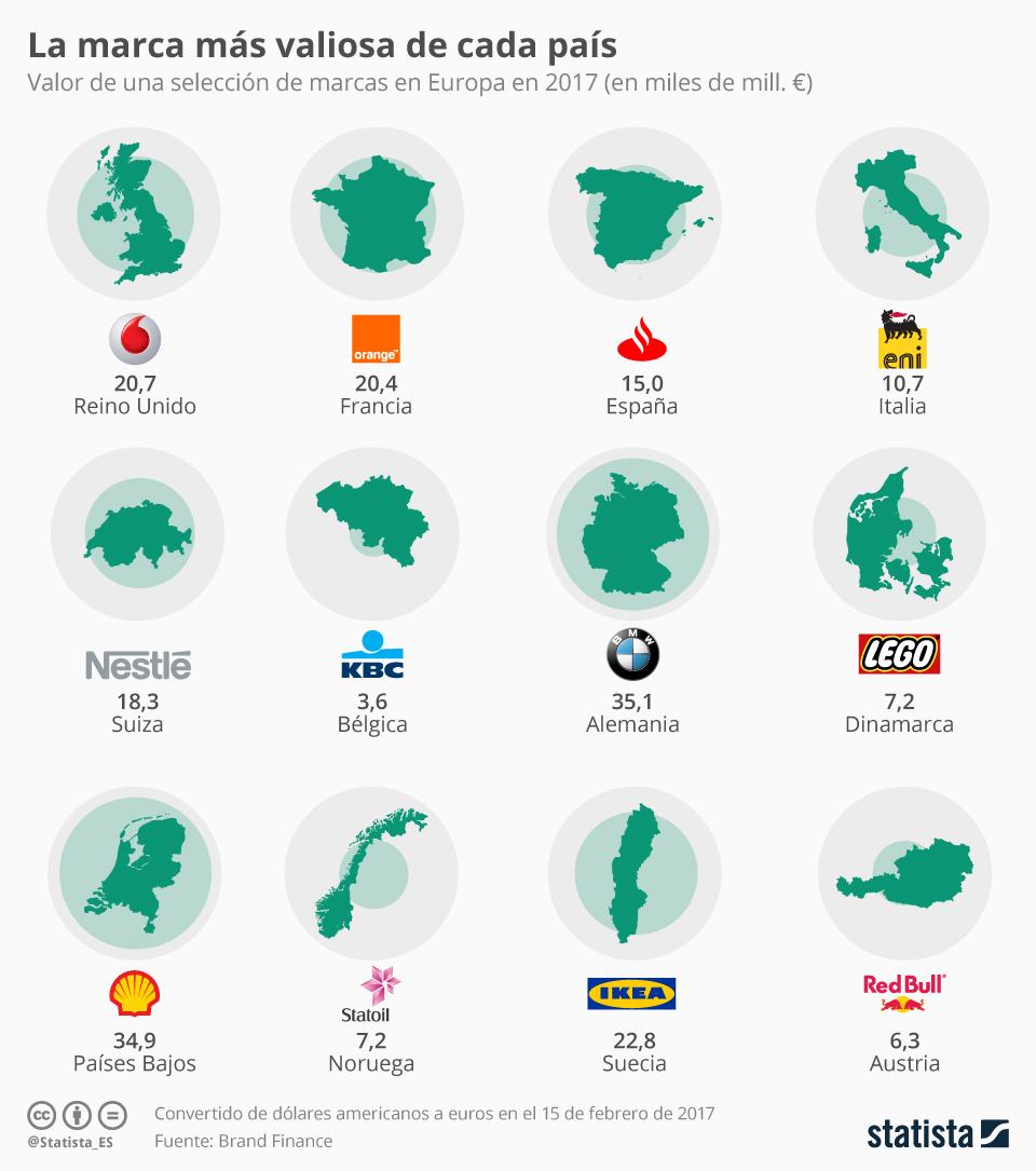 Infografía: La marca que representa a cada país en Europa | Statista