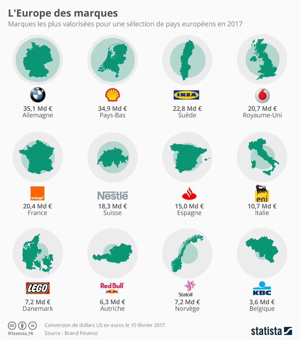 Infographie: L'Europe des marques   Statista