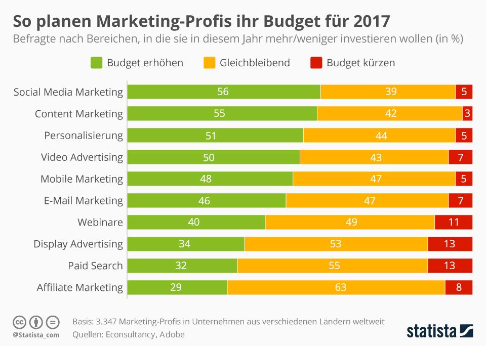Infografik: So planen Marketing-Profis ihr Budget für 2017 | Statista