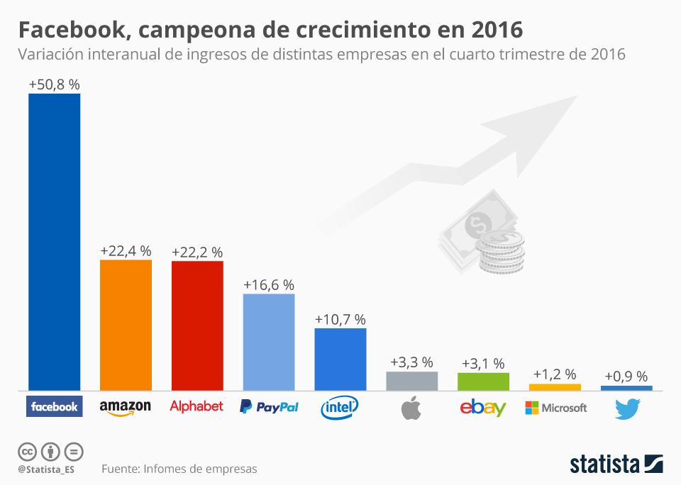 Infografía: ¿Ha sido 2016 un buen año para las empresas tecnológicas?   Statista