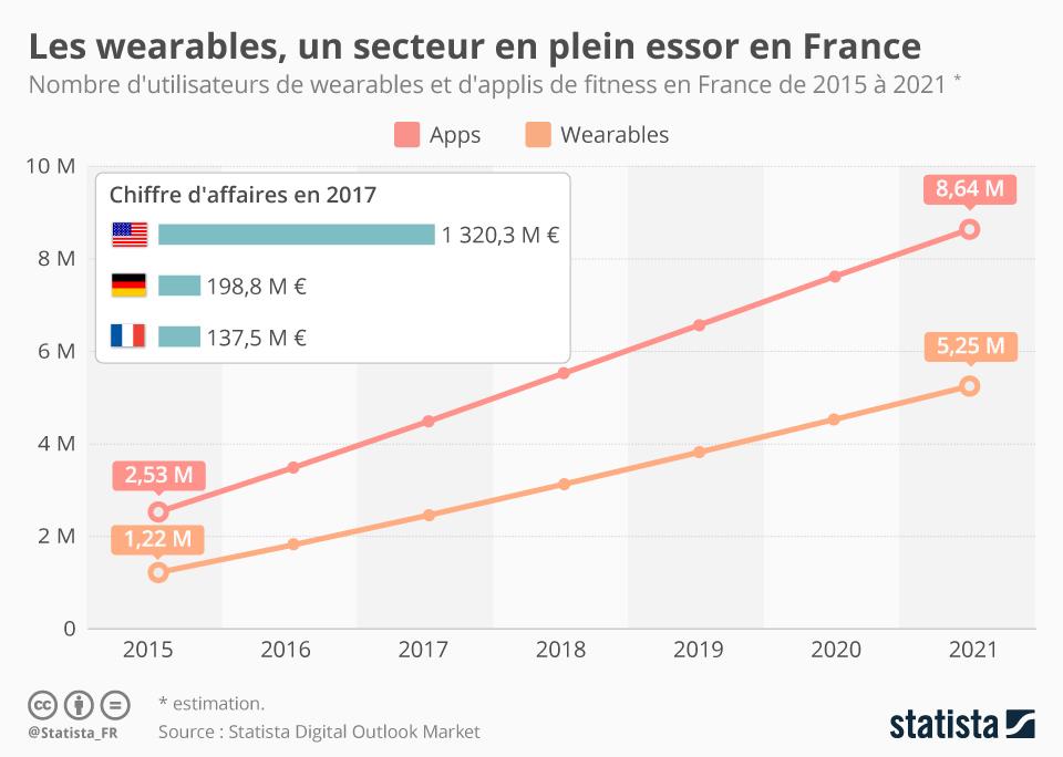 Infographie: Les wearables, un secteur en plein essor en France | Statista