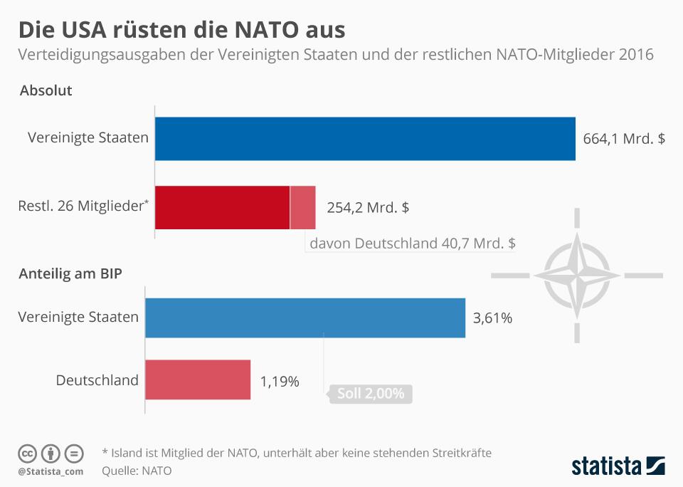 Infografik: Die USA rüsten die NATO aus | Statista