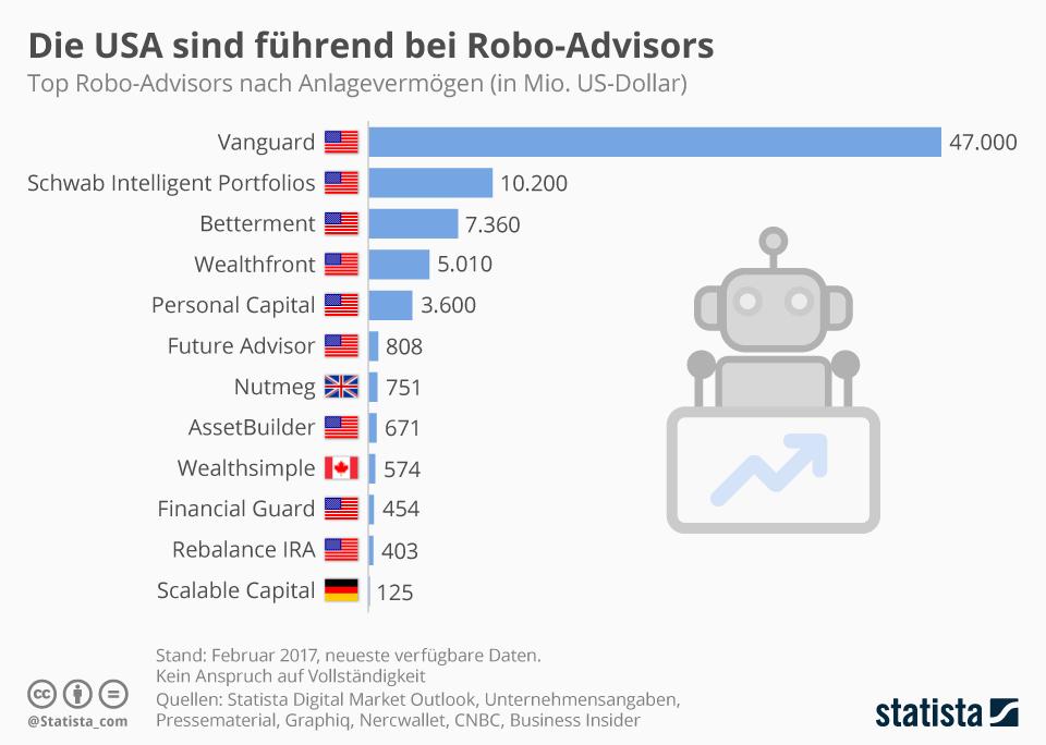 Infografik: Die USA sind führend bei Robo-Advisors | Statista