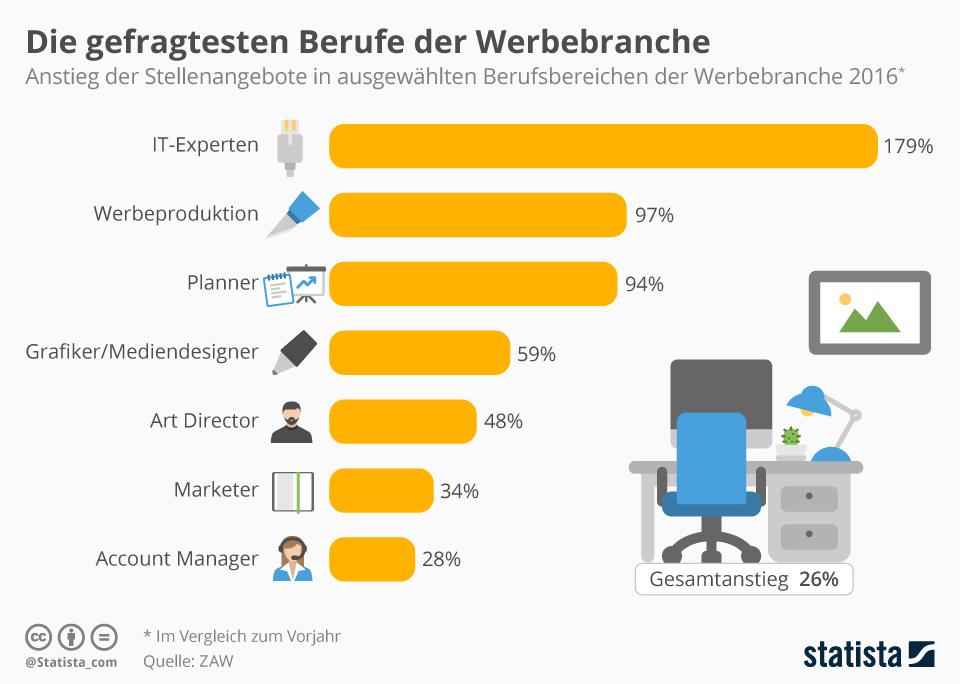 Infografik: Die gefragtesten Berufe der Werbebranche | Statista