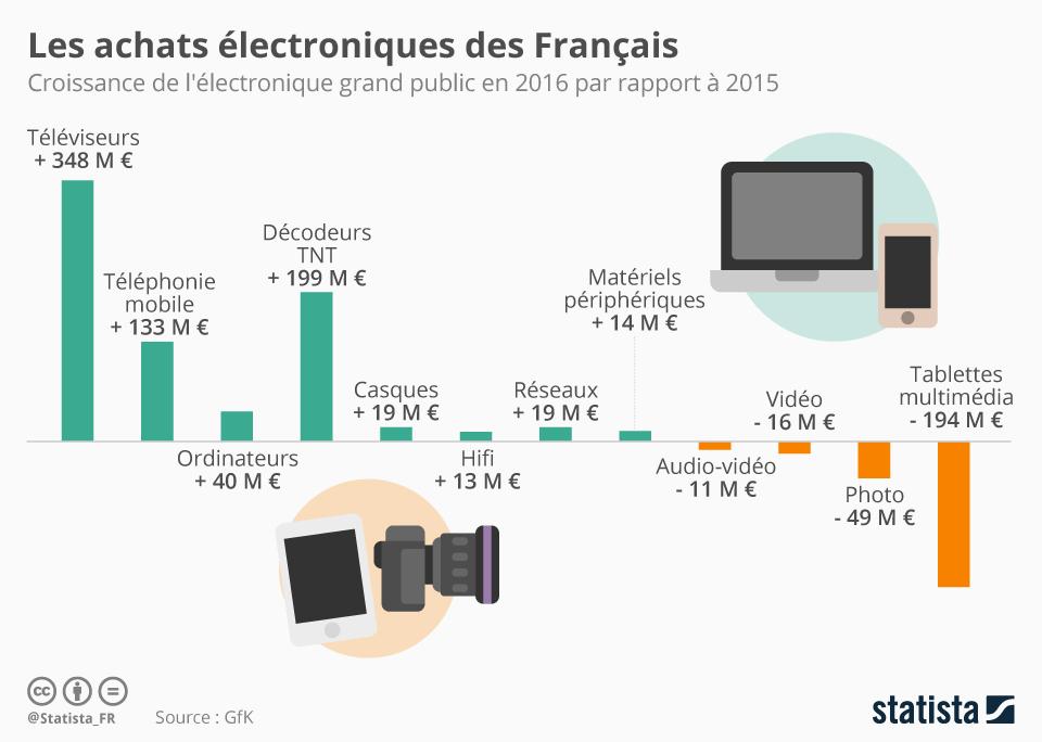 Infographie: Les achats électroniques des Français | Statista
