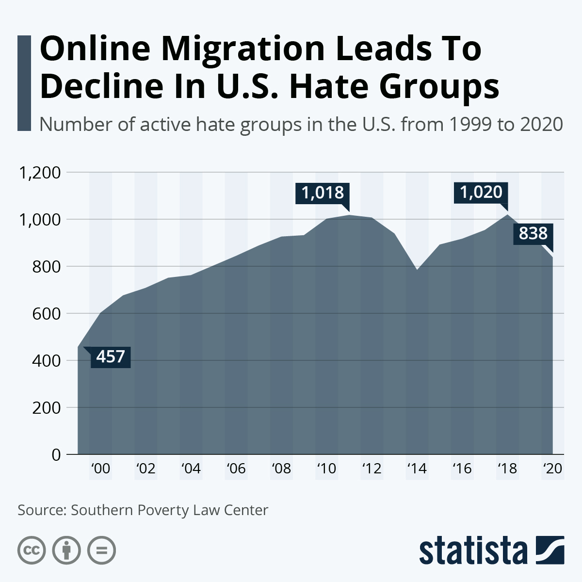 Infographic: Online Migration Leads To Decline In U.S. Hate Groups | Statista