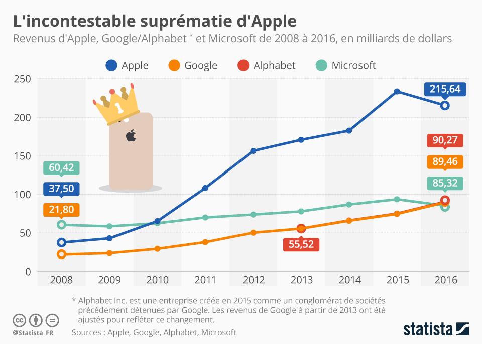 Infographie: L'incontestable suprématie d'Apple | Statista