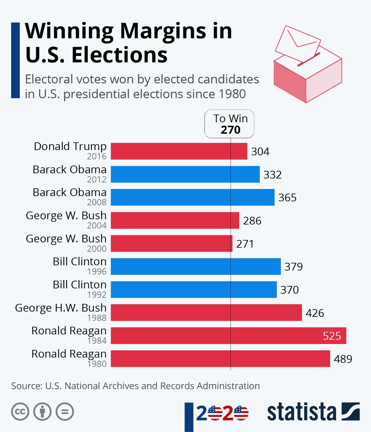 Infographic: Winning Margins in U.S. Elections | Statista