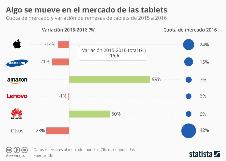 Infografía: En 2016 se vendieron un 15% menos de tablets | Statista