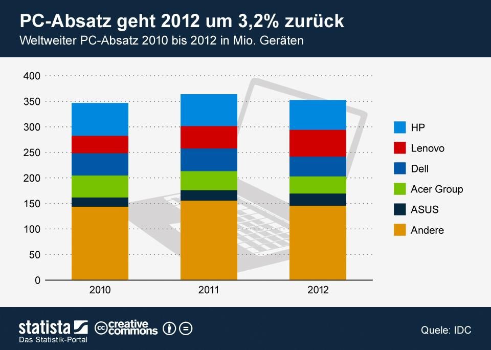 Infografik: PC-Absatz geht 2012 um 3,2 Prozent zurück | Statista