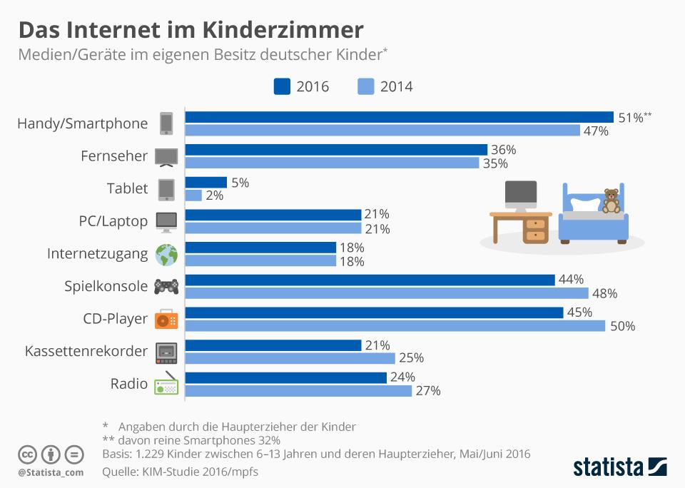 Infografik: Das Internet im Kinderzimmer | Statista