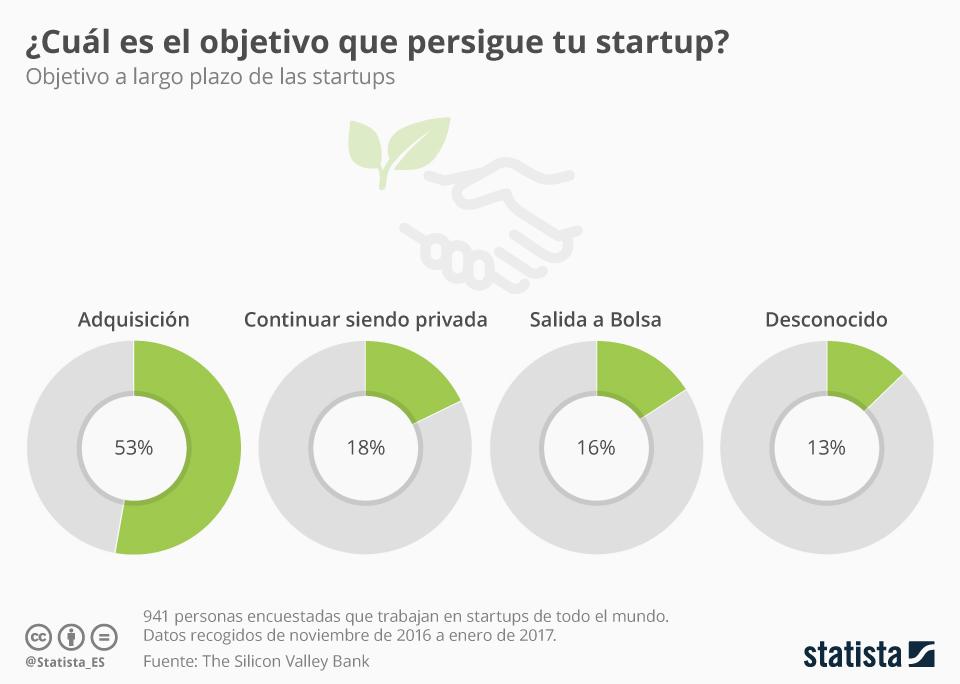 Infografía: La mayoría de las startups quieren ser compradas   Statista