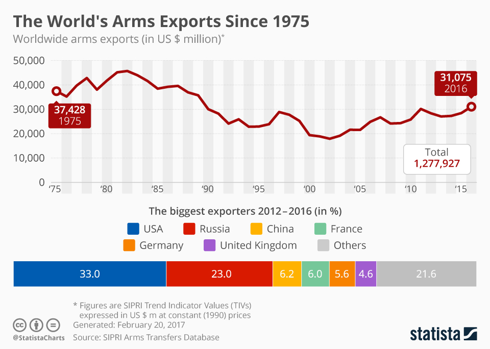 Infographic: The World's Arms Exports | Statista